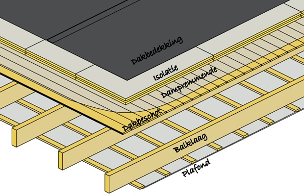 isolation toiture plate chaude