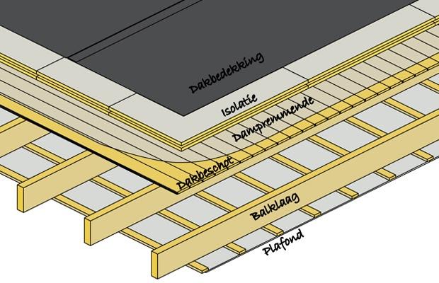 isoler toiture chaude