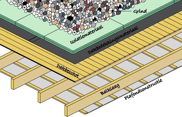 toiture plate inversée